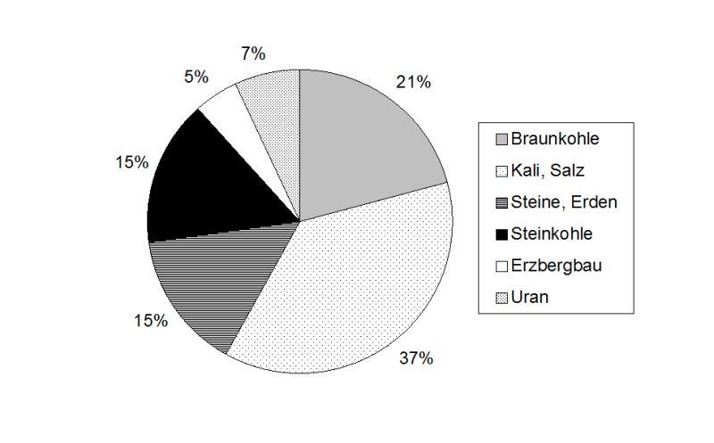 Teilnehmer pro Tagungsthema (Basis: 2.100 Teilnehmer)